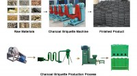 Using A Charcoal Briquette Machine To Make Smokeless Clean Mechanism Charcoal